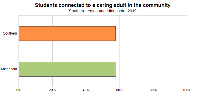 <a href = 'https://www.mncompass.org/chart/k269/connection-caring-adults#5-13182-g' target='_blank' >Students connected to a caring adult</a>
